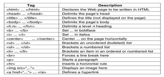 Images of Html Tags Html Tags